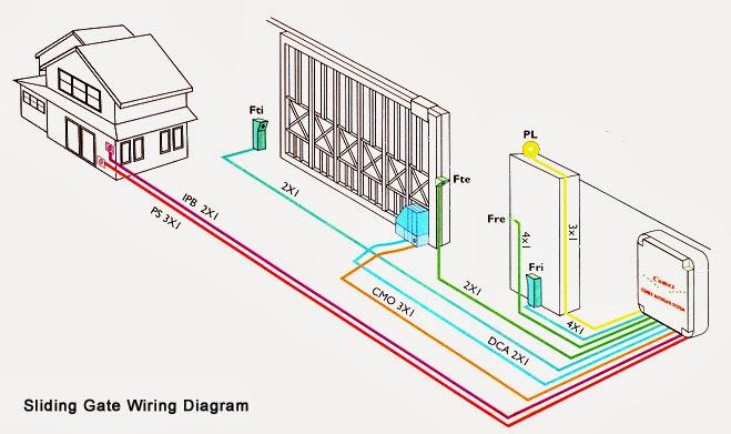 Superb Auto Gate Wiring Diagram Wiring Diagram Schematics Wiring Cloud Hemtshollocom