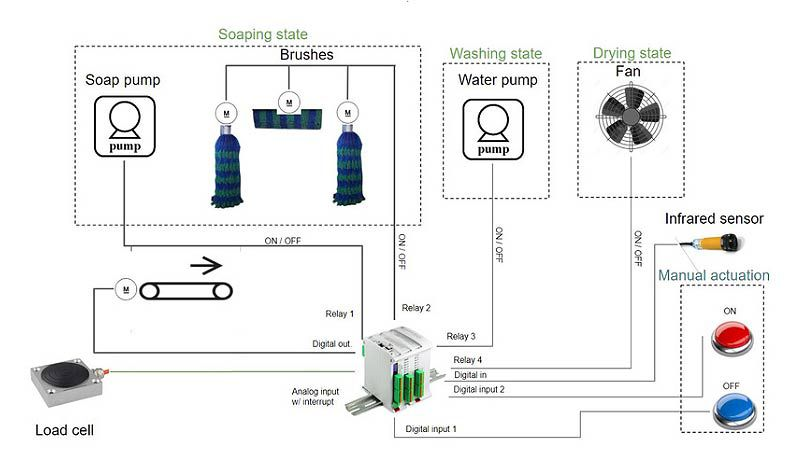 LG_5794] Automatic Car Wash Wiring Diagrams Download DiagramKapemie Ndine Joami Hyedi Mohammedshrine Librar Wiring 101