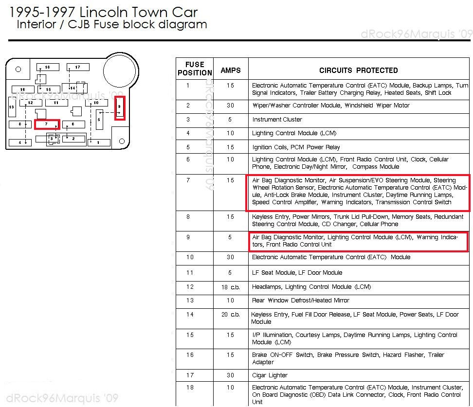 images?q=tbn:ANd9GcQh_l3eQ5xwiPy07kGEXjmjgmBKBRB7H2mRxCGhv1tFWg5c_mWT Fuse Box Diagram For A 2000 Lincoln Town Car