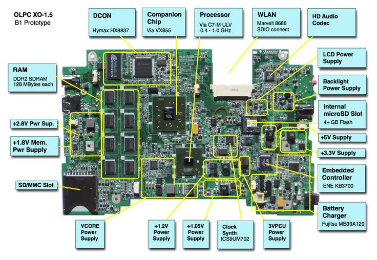 Fabulous Laptop Motherboard Part Names On Dell Motherboard Schematic Diagram Wiring Cloud Ittabpendurdonanfuldomelitekicepsianuembamohammedshrineorg