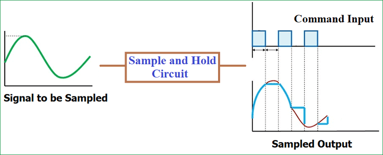 Marvelous Sample And Hold Circuit Diagram Wiring Cloud Picalendutblikvittorg