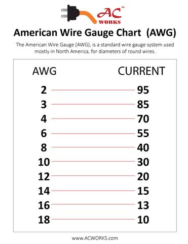 Tremendous American Wire Gauge Awg Ac Connectors Wiring Cloud Onicaxeromohammedshrineorg