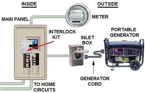 Groovy Generator Home Wiring Wiring Diagram Wiring Cloud Vieworaidewilluminateatxorg