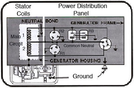 Fantastic Honda Generator Wiring Wiring Diagram Wiring Cloud Licukaidewilluminateatxorg