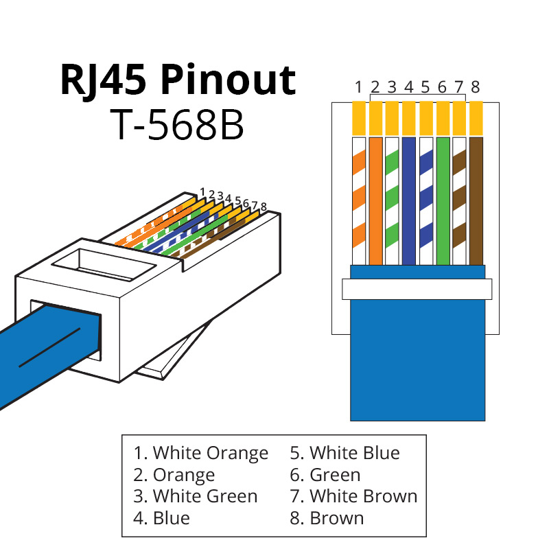 Surprising Rj45 Pinout Showmecables Com Wiring Cloud Vieworaidewilluminateatxorg
