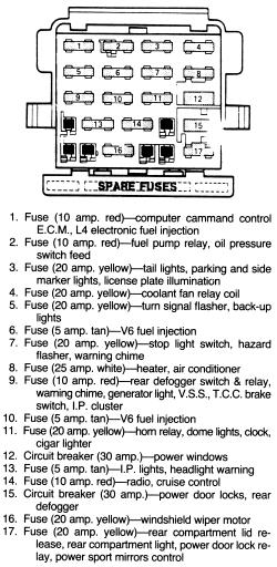 radeo for 1984 pontiac fiero fuse box  pietrodavicoit