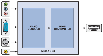 Fabulous Hdmi Made Easy Hdmi To Vga And Vga To Hdmi Converters Analog Devices Wiring Cloud Hemtegremohammedshrineorg