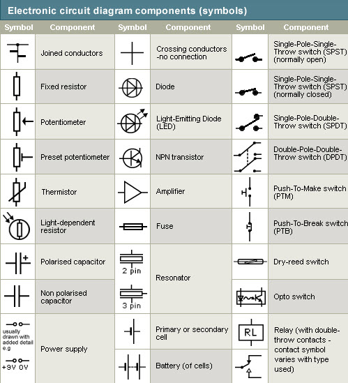 Marvelous Different Types Of Electronic Circuit With Symbols Wiring Cloud Genionhyedimohammedshrineorg