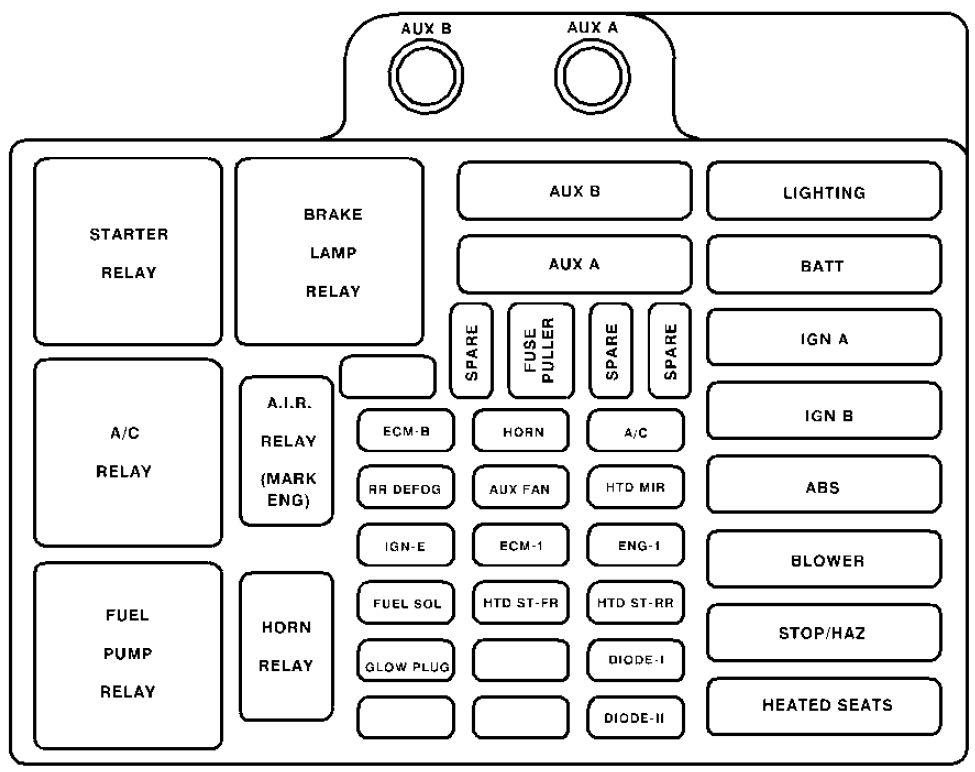 Marvelous Chevrolet Tahoe Fuse Box Wiring Diagram Data Wiring Cloud Ymoonsalvmohammedshrineorg