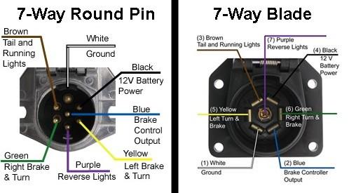 7 Pin Round to 4 Pin or 5 Pin Flat Blade Trailer Connector 7 Way to 4 Way 5 Way Trailer Plug Super repairman 7 to 4 Way 5 Way Trailer Adapter