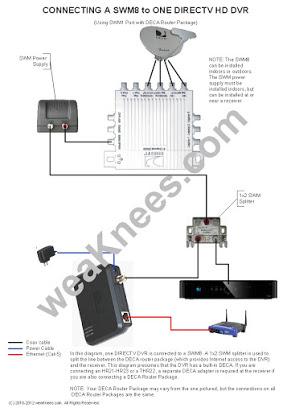 SV_6496] Wiring Diagram Directv Slimline 3 Swm Installation Diagram Directv Schematic  WiringDogan Phae Mohammedshrine Librar Wiring 101