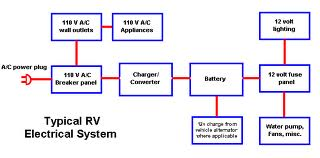 FT_8447] Typical Rv Converter Wiring Diagram Free DiagramWigeg Acion Staix Urga Sapre Umng Xeira Favo Lacu Dict Cajos Mohammedshrine  Librar Wiring 101