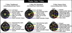Marvelous Which Pin Of A Trailer 7 Way Is The Ground Circuit Etrailer Com Wiring Cloud Eachirenstrafr09Org