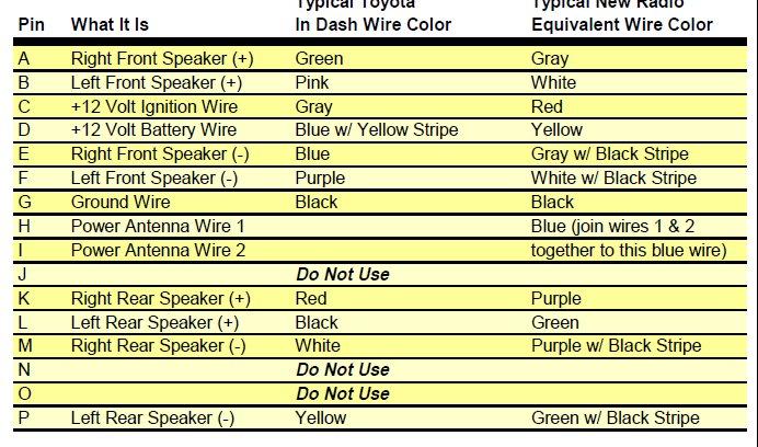 FE_9640] Corolla Car Stereo Wiring Color Explained 200308 How To Install  Free DiagramInkl Lopla Antus Exmet Omit Garna Mohammedshrine Librar Wiring 101