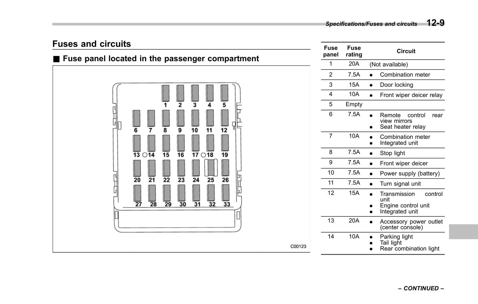 [ANLQ_8698]  YD_6157] Subaru Impreza Fuse Diagram Schematic Wiring | 2007 Impreza Fuse Box Diagram |  | Cosm Ginia Mohammedshrine Librar Wiring 101