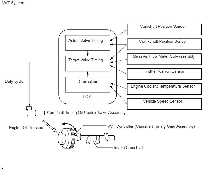 Nn 0151 Toyota 1tr Engine Valve Timing Diagram Download Diagram