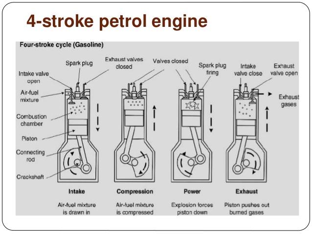 [ZTBE_9966]  NK_1903] Cycle 2 Cycle Si Engine Diagram Wiring Diagram   Four Cylinder Engine Diagram      Redne Shopa Ponol Hapolo Mohammedshrine Librar Wiring 101