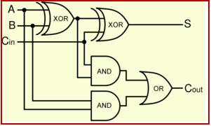 Pleasing Half Adder And Full Adder Circuit With Truth Tables Wiring Cloud Itislusmarecoveryedborg