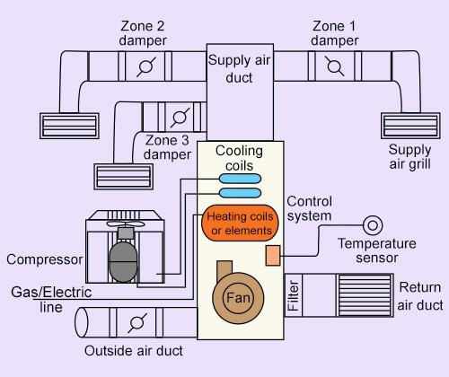 sw8559 hvac systems diagrams hvac systems diagrams