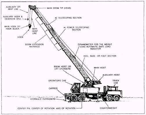 SN_4196] Hydraulic Crane Parts Diagram Schematic WiringFavo Tzici Chro Phot Arcin Pila Exmet Omit Garna Mohammedshrine Librar  Wiring 101