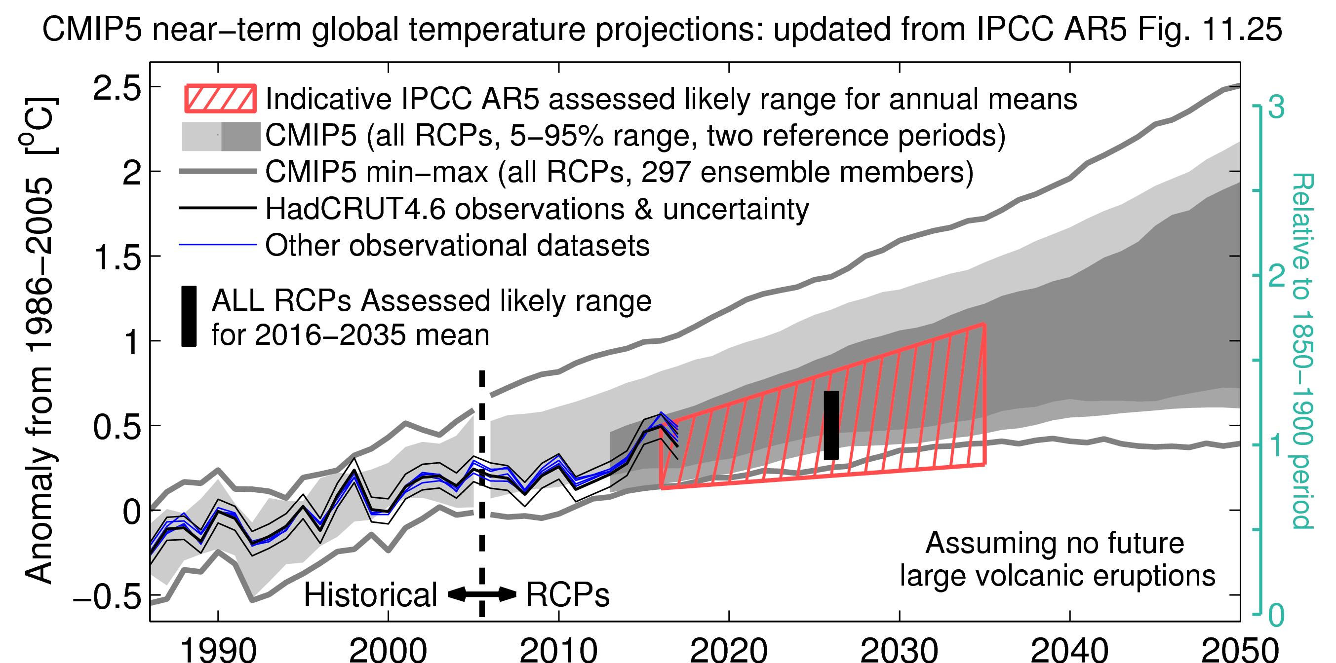 Peachy Comparing Cmip5 Observations Climate Lab Book Wiring Cloud Faunaidewilluminateatxorg