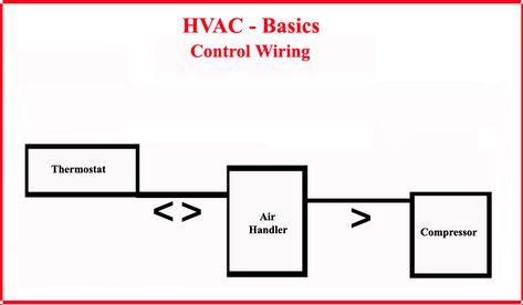 ZX_7918] Hvac Control Wiring Most Basic System Free DiagramHison Mous Otene Phae Mohammedshrine Librar Wiring 101