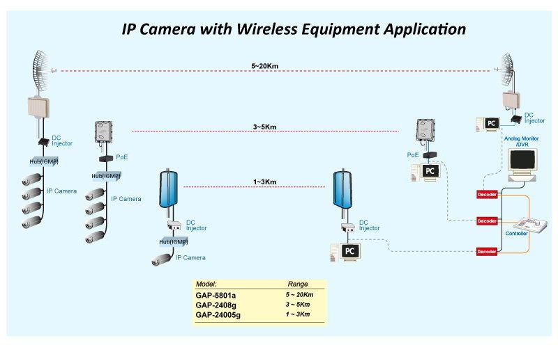 Tremendous Wireless Camera Diagram Data Wiring Diagram Wiring Cloud Overrenstrafr09Org