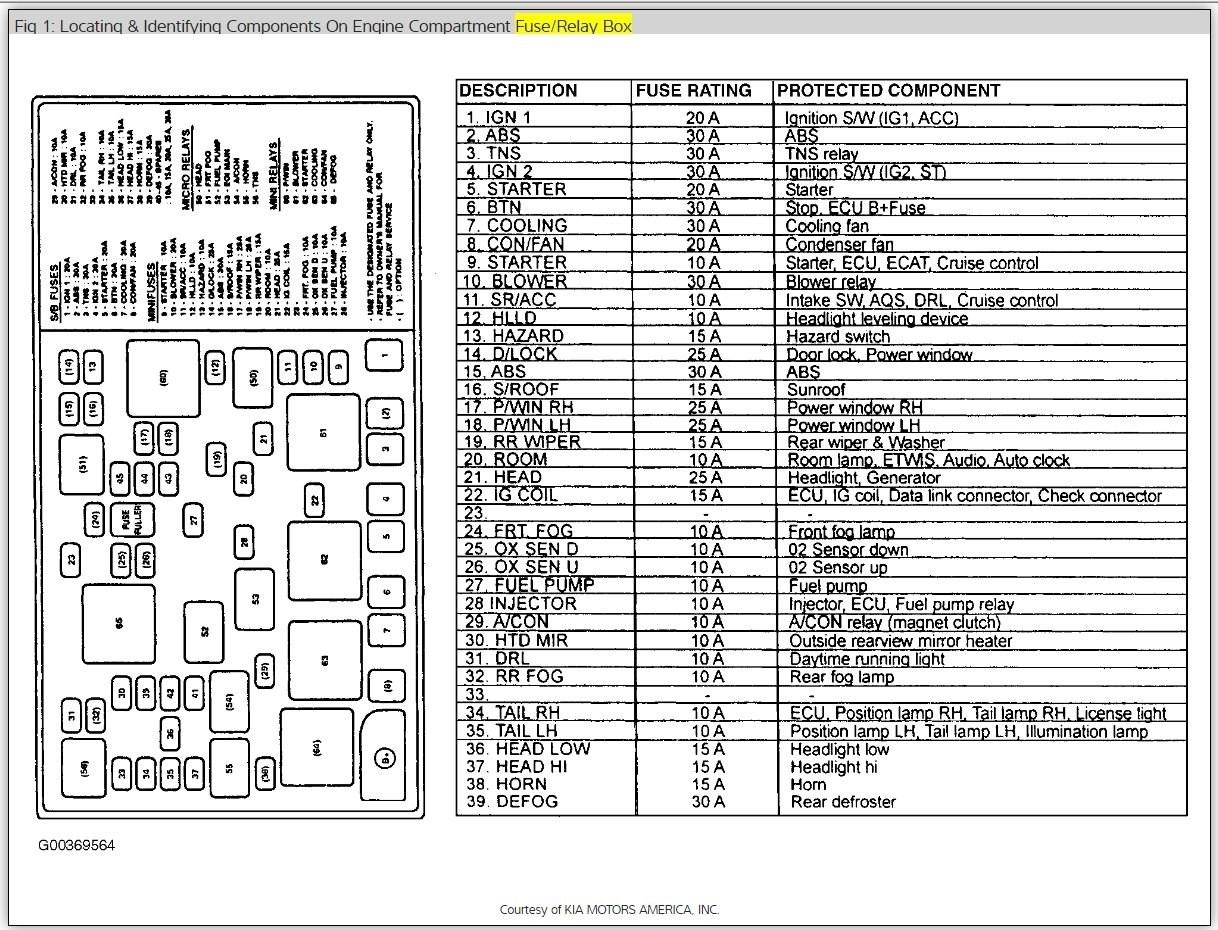 MX_4496] 2001 Kia Sephia Fuse BoxXero Icism Bemua None Phil Wigeg Mohammedshrine Librar Wiring 101