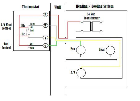 Sensational Wire A Thermostat Wiring Cloud Dulfrecoveryedborg