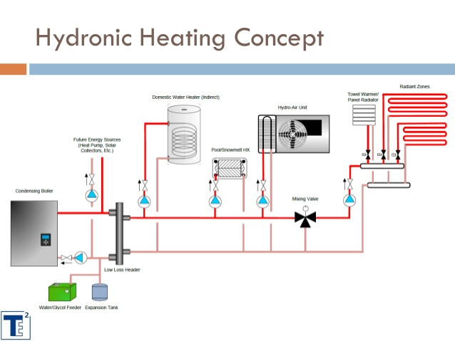 Remarkable Hydronic Heating Diagram Wiring Diagram Wiring Cloud Rometaidewilluminateatxorg