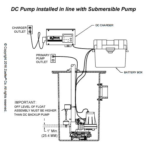 Fine Zoeller Sump Pump Wiring Diagram Diagram Data Schema Wiring Cloud Monangrecoveryedborg