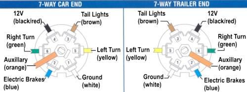 [ZTBE_9966]  DG_3735] 7 Way Plug Wiring Diagram On 03 Duramax Schematic Wiring | 7 Plug Trailer Wiring Diagram 03 Avalanche |  | Siry Inrebe Hyedi Mohammedshrine Librar Wiring 101