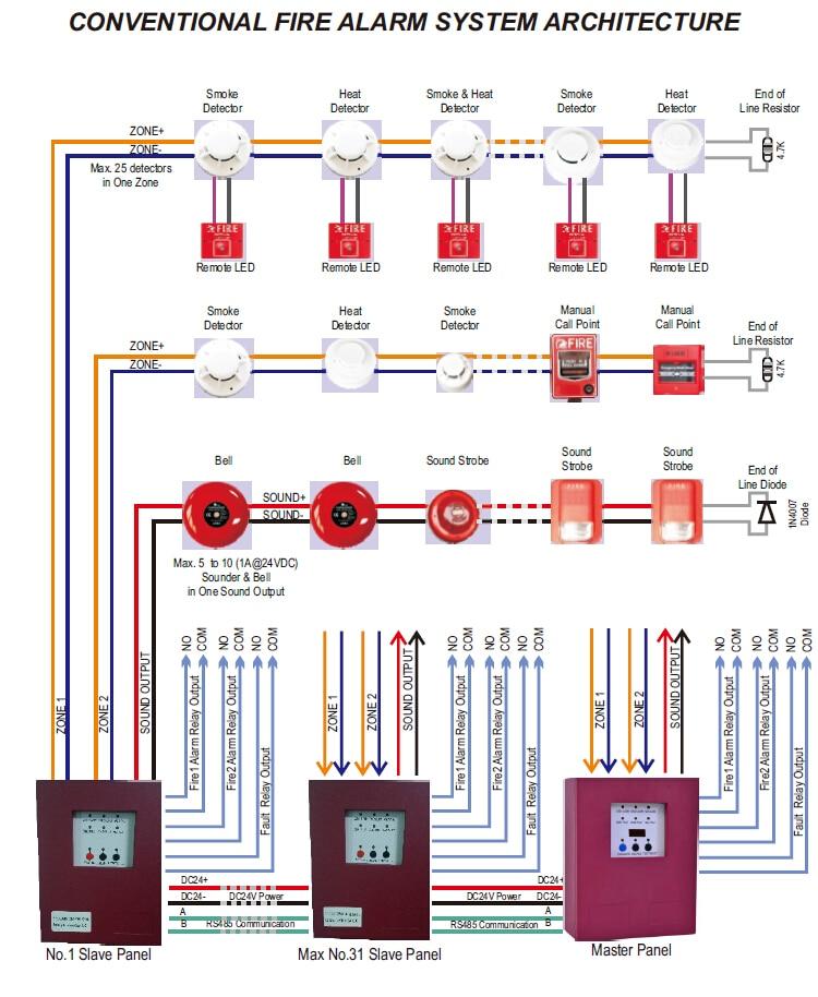 Remarkable 2 Zones Slave Fire Alarm Control Panel Mini Fire Alarm Control Wiring Cloud Vieworaidewilluminateatxorg