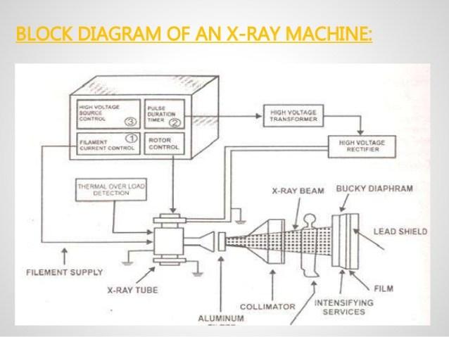 X Ray Machine Circuit Diagram - Cctv Camera System Wiring Diagram | Bege  Wiring Diagram | X Ray Machine Block Diagram Pdf |  | Bege Place Wiring Diagram - Bege Wiring Diagram