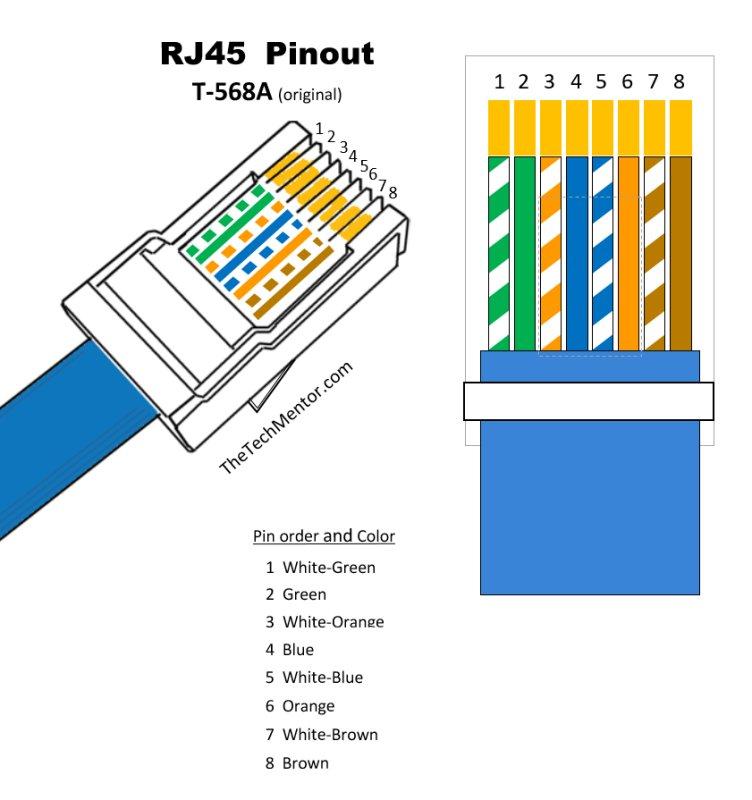 Groovy Easy Rj45 Wiring With Rj45 Pinout Diagram Steps And Video Wiring Cloud Biosomenaidewilluminateatxorg