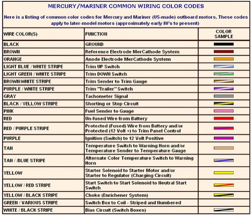 yamaha outboard wiring color code - wiring diagram please-work -  please-work.casatecla.it  please-work.casatecla.it