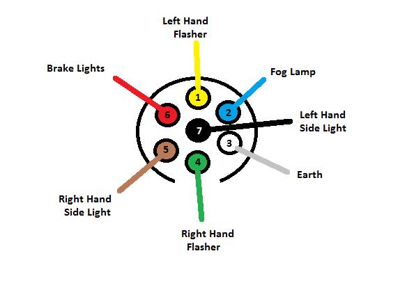 Yz 7388 Wiring Diagram Also 7 Pin Trailer Plug Wiring Diagram On Fog Light Download Diagram