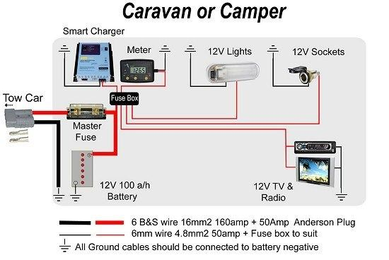 Prime Image Result For Diy Camper Trailer Electrics Camper Ideas Wiring Cloud Loplapiotaidewilluminateatxorg