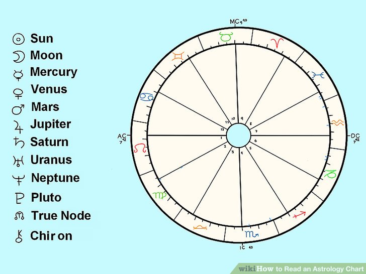 What is my birth chart wheel