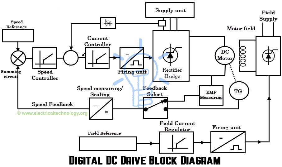 Admirable Dc Drives Working Classification Of Electrical Dc Drives Wiring Cloud Counpengheilarigresichrocarnosporgarnagrebsunhorelemohammedshrineorg