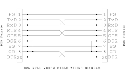 Tremendous Null Modem Wiring Basic Electronics Wiring Diagram Wiring Cloud Licukaidewilluminateatxorg