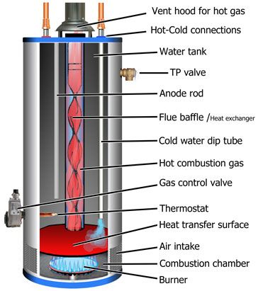 Gas Water Heater Wiring Diagram from static-resources.imageservice.cloud