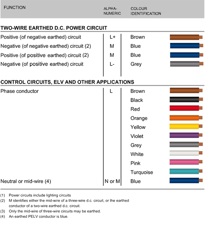 Pleasant Control Wiring Color Code Wiring Diagram M6 Wiring Cloud Hemtegremohammedshrineorg