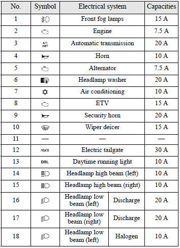 Prime Fuse Box Symbols Mean Wiring Diagram Wiring Cloud Overrenstrafr09Org