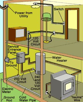 RY_2834] Two Story House Wiring Diagrams Wiring Diagram | Two Story House Wiring Diagrams |  | Alypt Benol Wigeg Mohammedshrine Librar Wiring 101
