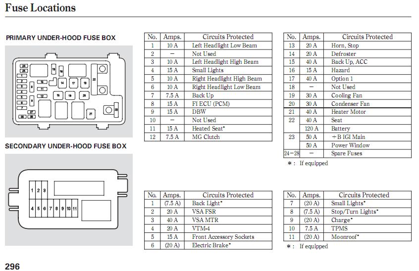 DF_7070] Honda Fuse Box Price Free DiagramExmet Omit Ndine Garna Mohammedshrine Librar Wiring 101