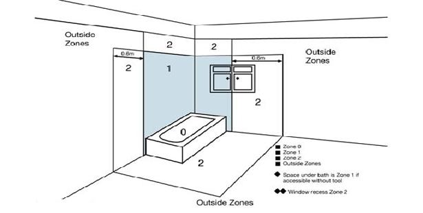 Ya 2758 Bathroom Wiring Regulations Free Diagram
