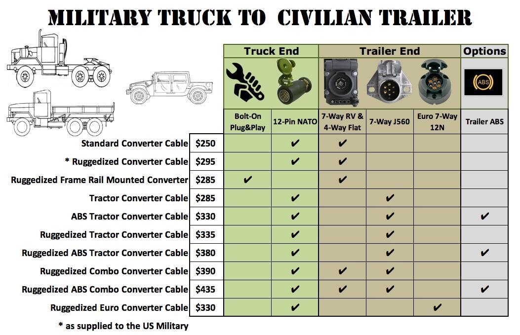 Fine Xm381 24 Volt Military Truck To 12 Volt Civillian Trailer Lighting Wiring Cloud Hemtshollocom