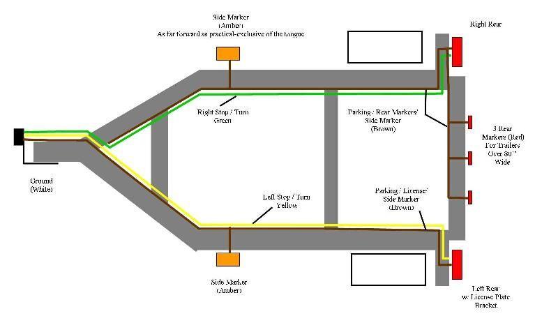 Astonishing Standard 4 Pole Trailer Light Wiring Diagram Automotive Wiring Cloud Rdonaheevemohammedshrineorg