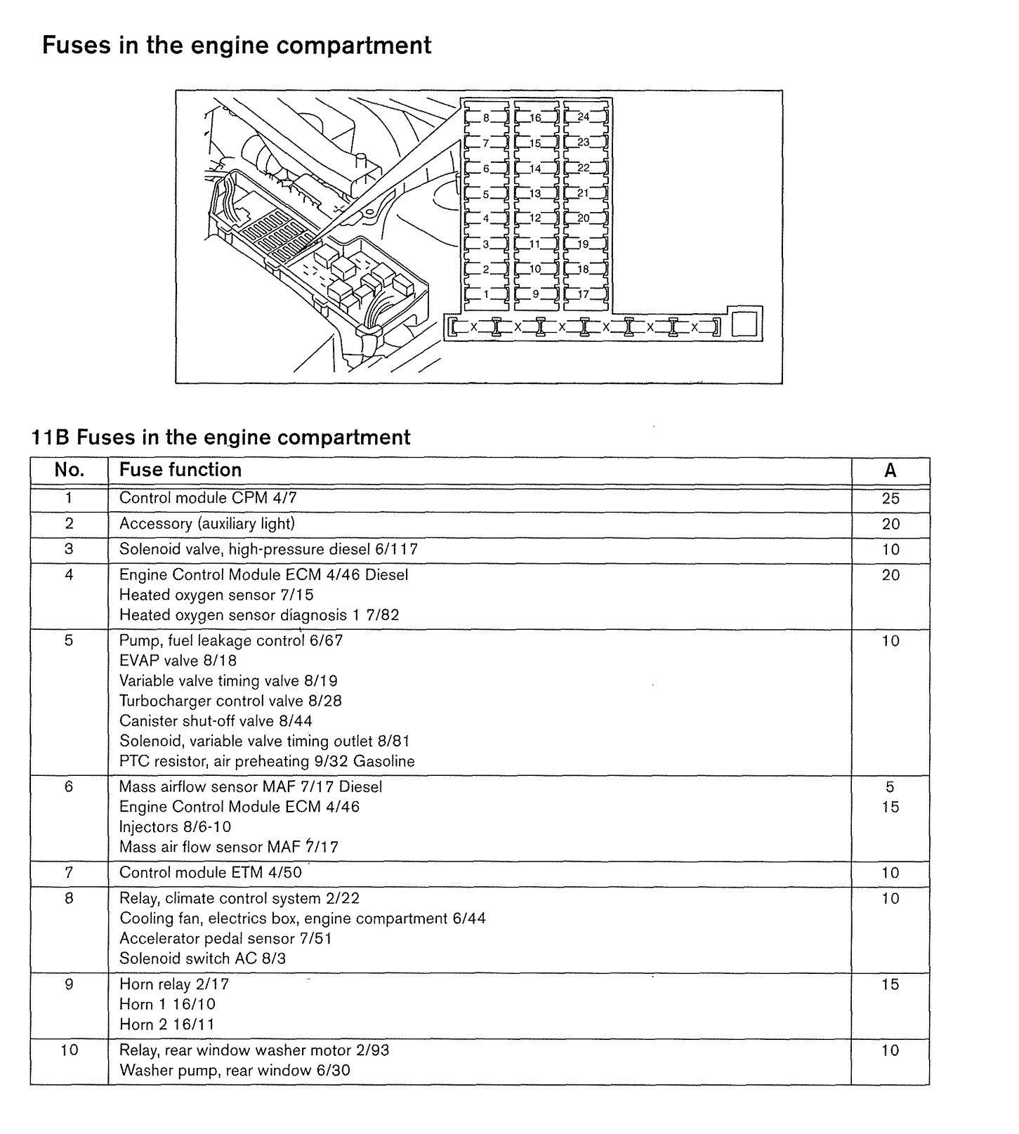1999 Volvo S70 Fuse Box Diagram Razor Electric Chopper Wiring Diagram Bege Wiring Diagram